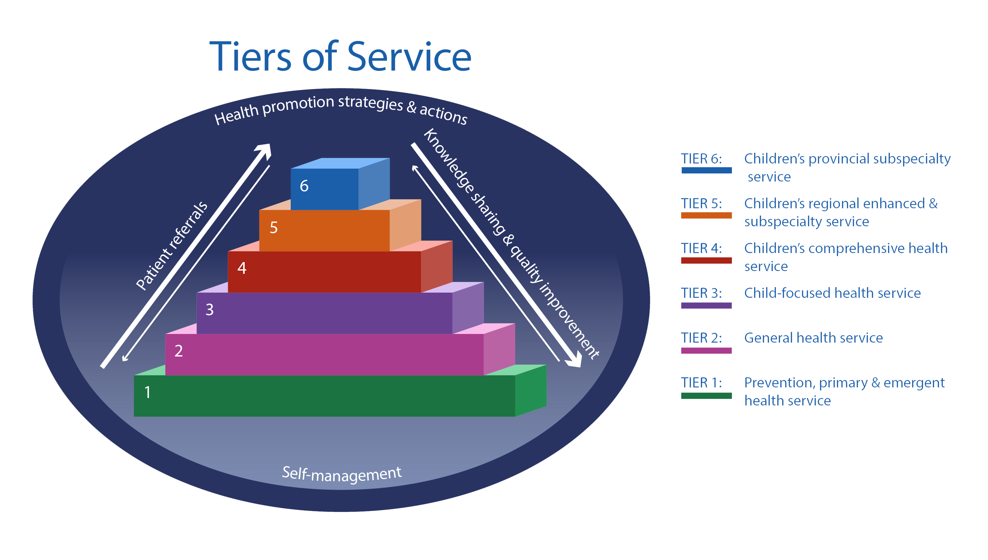 Tiers of Service 6 Blocks-White